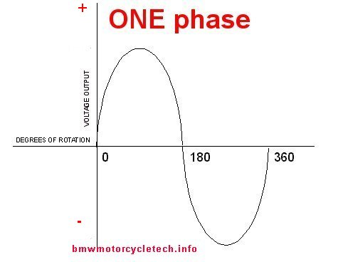 bmw airhead motorcycle electrical systems basic electricity 101 below is a sketch of 3 phase electricity note the ~average level as marked in red of the equivalent d c output the partial half waves of a c